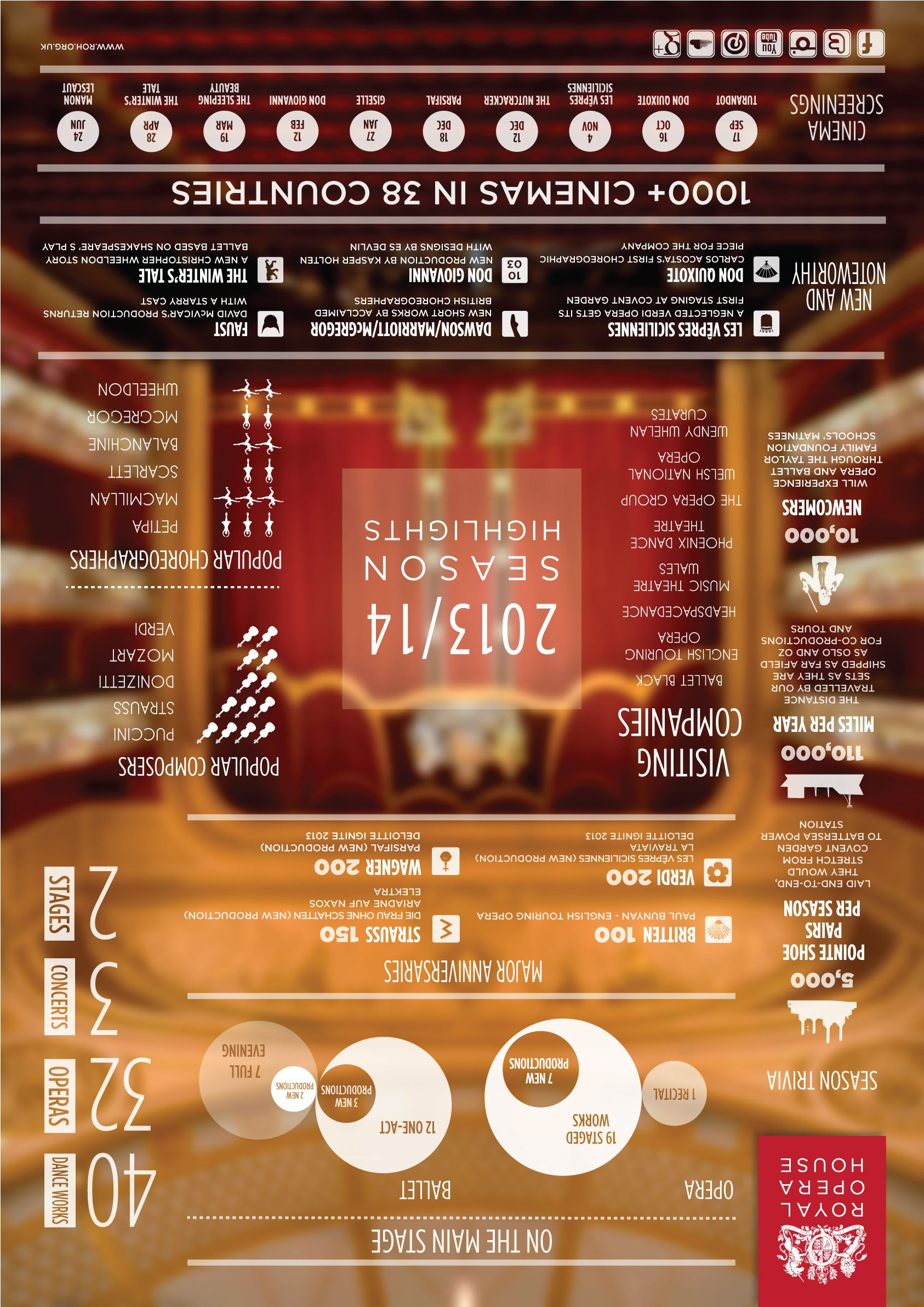 Infographic The Royal Opera House